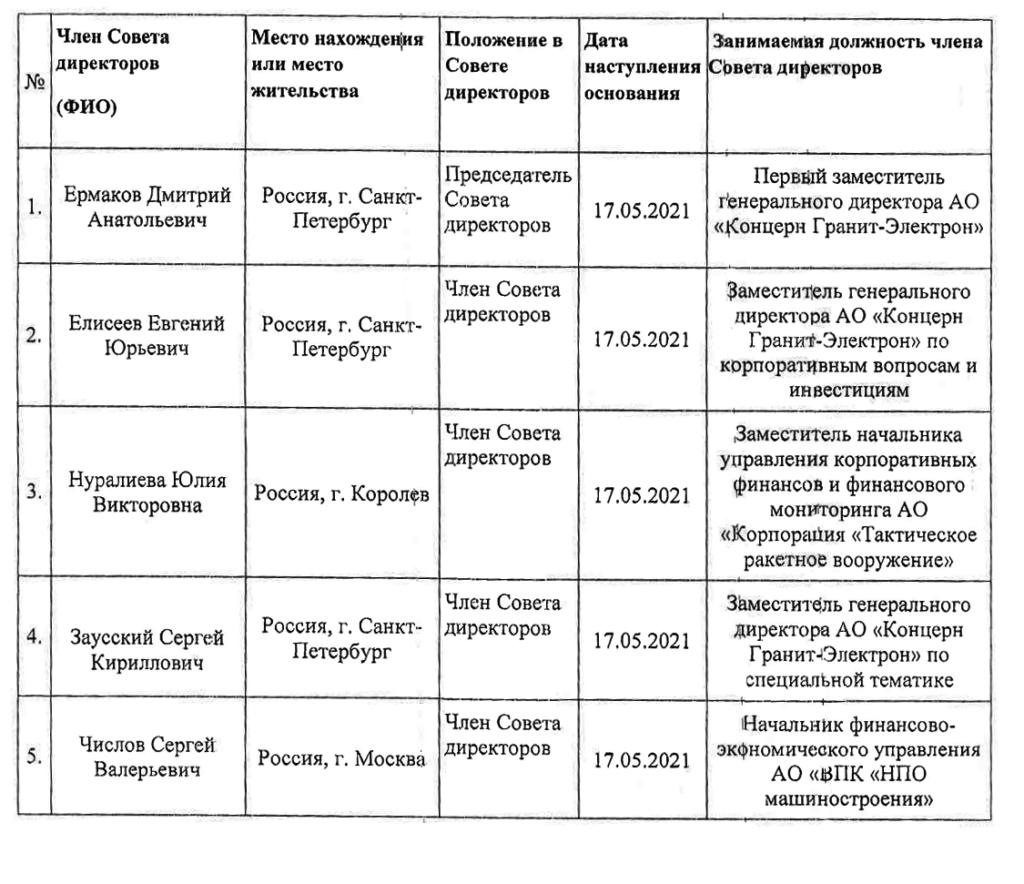 "Совет директоров АО ""Завод Кулакова"""